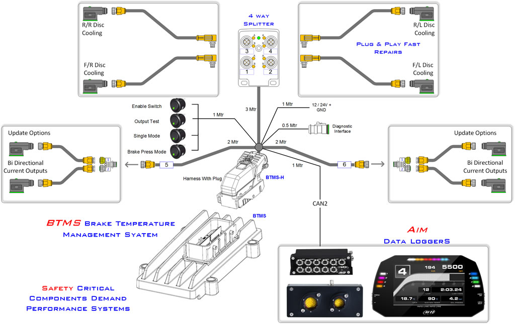 Aim Data Acquisition System : Btms brake temperature management system aim technologies