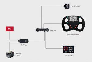 ECU-Bridge-Connection-peripherals-examples