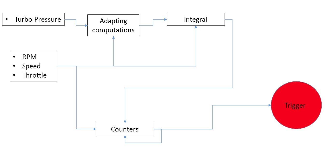 FIA Balance of Performance ComputationModel