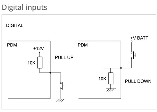 Digital Inputs it is possible to activate a 10K Ohm Pull Up or a 10K Ohm Pull Down.