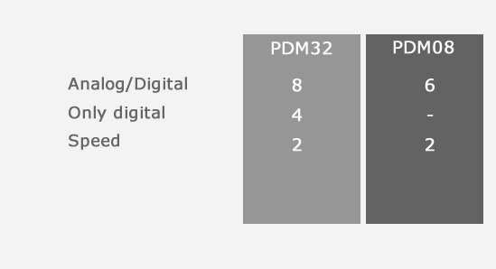 PDMs feature the following Inputs channels: