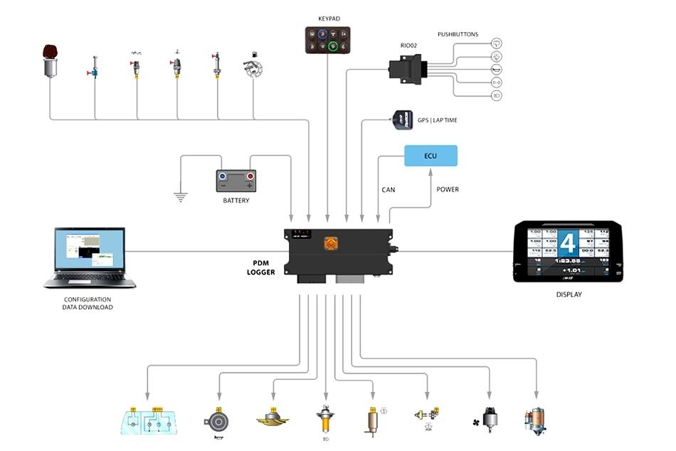 Aim PDM Connectivity